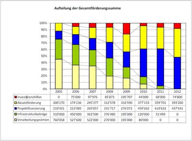 garantía vie suisse impot