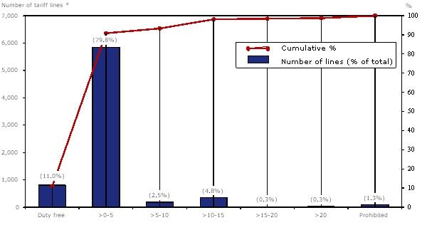 WT/TPR/S/333/Rev.1 M External Voltage Regulator Wiring Diagram on
